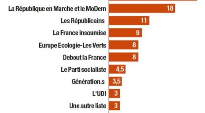 Sondaggi Francia: Le Pen primo partito