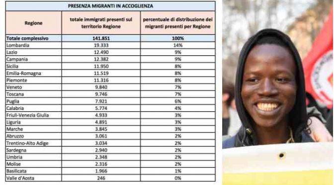 1 italiano su 4 è povero: ospitiamo 141mila finti profughi in hotel
