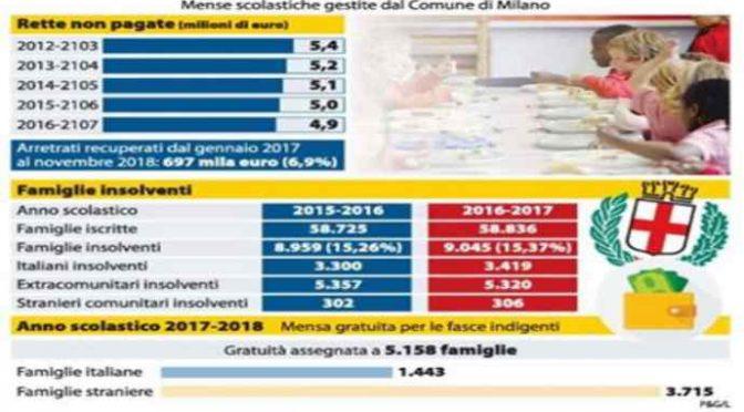 Bimbi italiani devono pagare la mensa ai figli degli immigrati