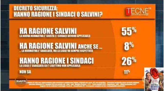 Italiani con Salvini: 71% contro sindaci scafisti