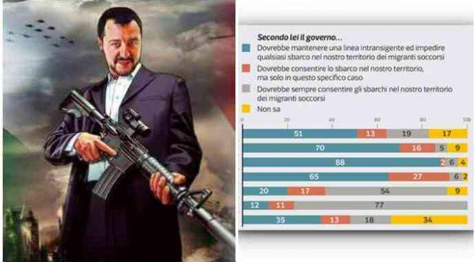Plebiscito per Salvini: 77% italiani vuole porti chiusi