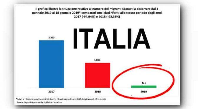 Boom sbarchi in tutta Europa a gennaio: crollano in Italia