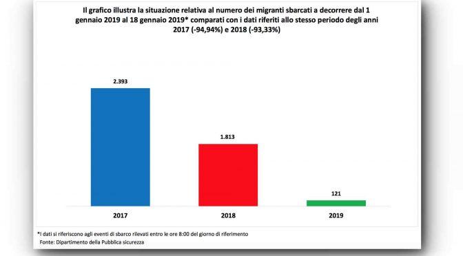 Sbarcano 68 clandestini a Lampedusa: l'anno scorso 2mila