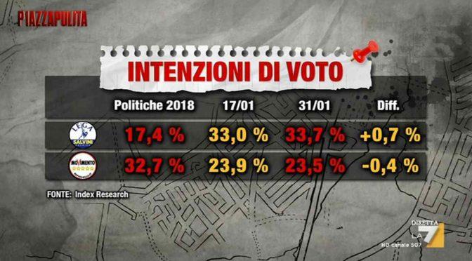 Diciotti e SeaWatch spingono Salvini: Lega vola in sondaggi