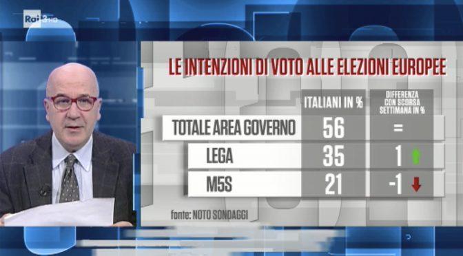 Lega al 35%, maggioranza italiani è nazionalista: europeisti solo il 24%
