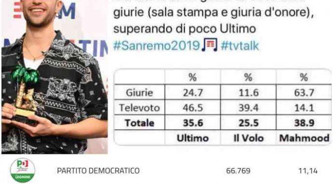 Abruzzo: il PD ha preso meno voti di Mahmood