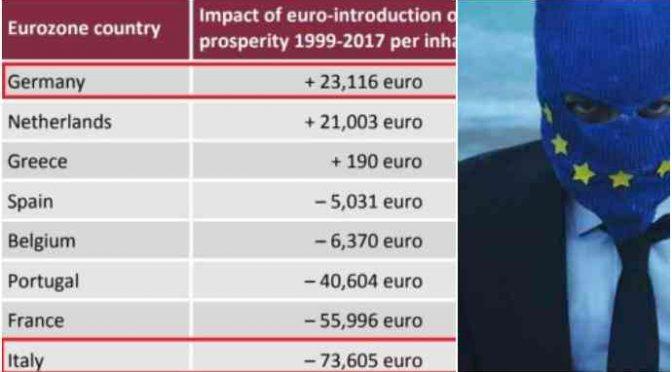 Grazie all'Euro in 20 anni ogni italiano ha perso 75 mila euro