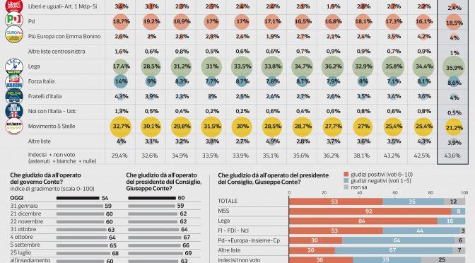 Sondaggio: Lega vola verso il 40%, doppia il PD