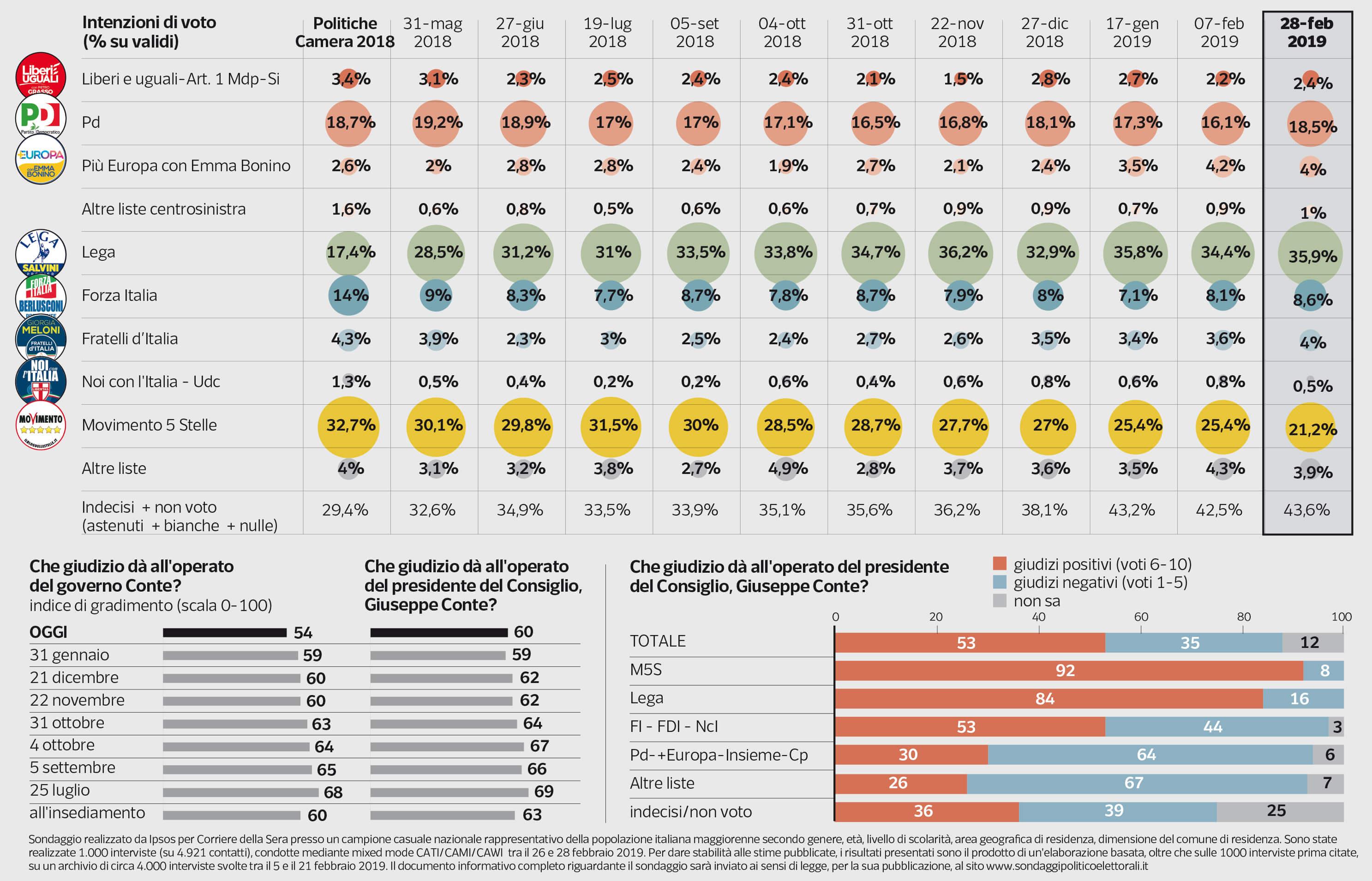sondaggio-elezioni-europee-pagnoncelli.jpg