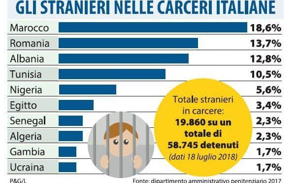 Ecco chi stupra e uccide gli italiani