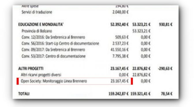 Pd, a Bolzano paga Soros per monitorare il confine