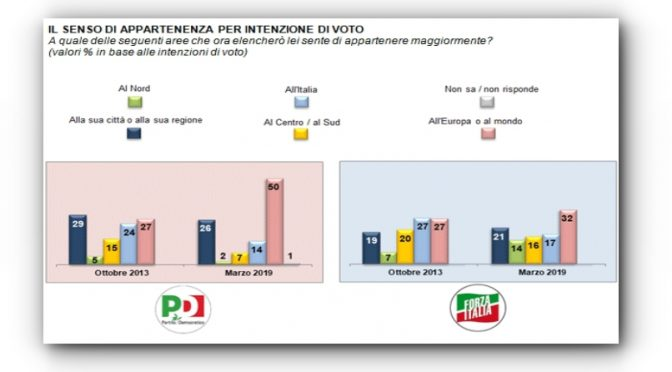 Sondaggio: elettori Pd non si sentono italiani