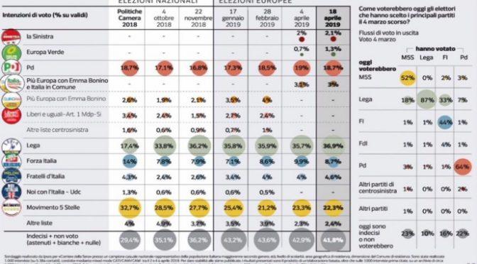 Lega vola verso il 40%, Salvini esulta: calano PD e M5s
