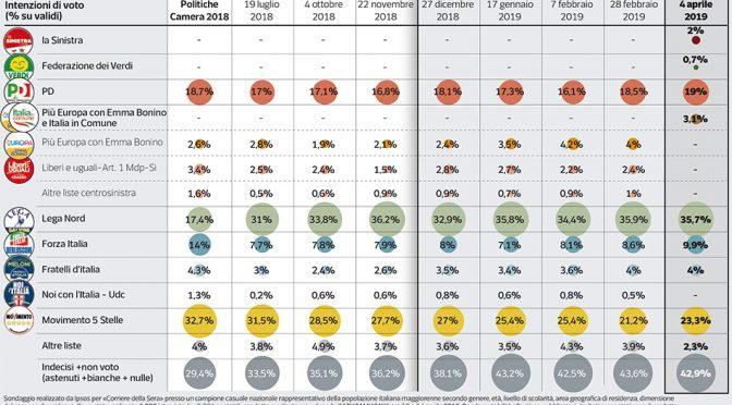 Sondaggio: Lega verso il 40 per cento, PD giù sotto il 20