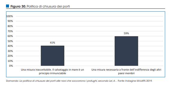 Plebiscito: 60 per cento italiani vuole porti chiusi