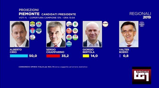 Lega asfalta Pd anche in Piemonte: Chiapparino sconfitto