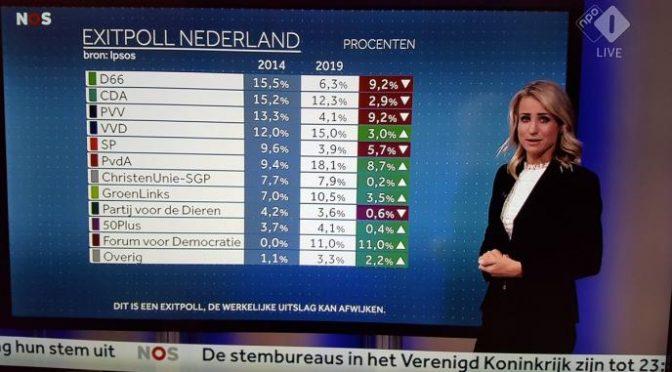 Boom populisti in Olanda: Wilders e Baudet oltre il 15%