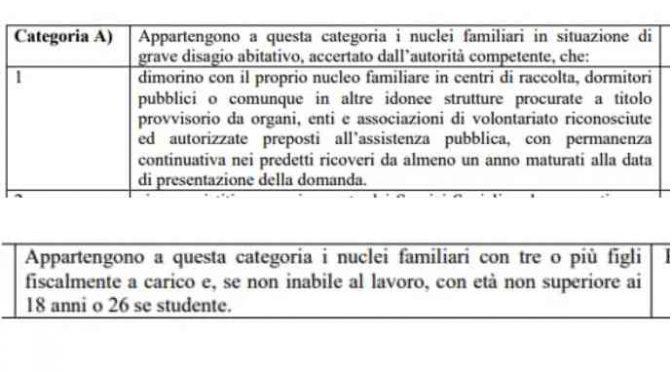 Case popolari: 32 punti in più ai rom, ecco come scavalcano gli italiani