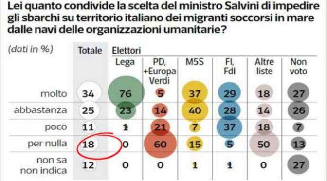 Plebiscito Salvini: solo 18% italiani vuole aprire i porti alle Ong