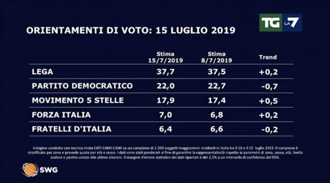Effetto Russia: vola Salvini, Lega verso il 40%