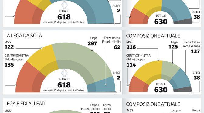 Sondaggi, l'onda sovranista travolge tutti: Salvini domina