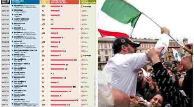 89% italiani vuole che i porti rimangano chiusi, 60% boccia governo del ribaltone