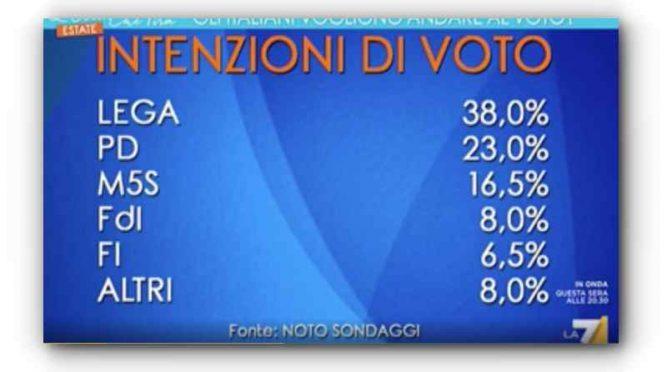Lega verso il 40%: gli italiani vogliono votare subito – VIDEO