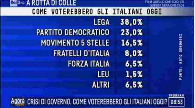 Lega ad un passo dal 40% e fronte sovranista al 50%: ecco perché non vogliono votare