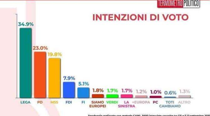 Lega boom, sopra risultato Europee: italiani schifano governo Pd-M5s