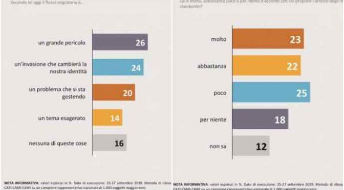Sondaggio, per italiani gli immigrati ci stanno invadendo