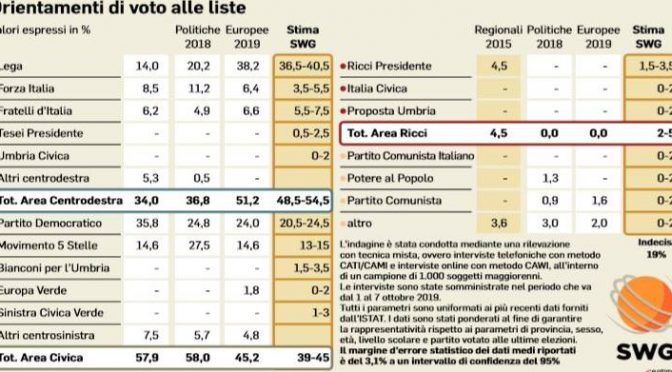 """Mieli: """"Sconfitta in Umbria farà cadere il governo"""""""