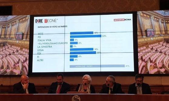 Roma, cittadini vogliono Meloni sindaco: boom sovranista