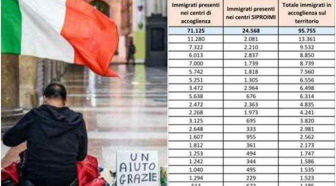 In Italia + 5 milioni in povertà assoluta: ospitiamo 95.755 immigrati in hotel