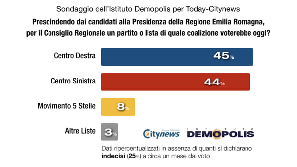Emilia Romagna: coalizione Lega avanti di 1 punto