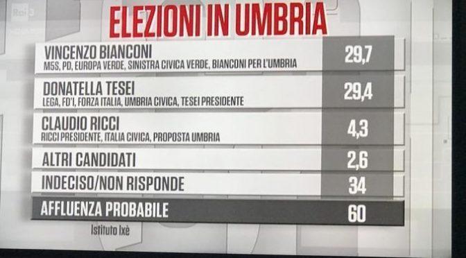 Ixè ci riprova dopo l'Umbria: e dà la sinistra avanti in Emilia Romagna di 7 punti (sbagliò di 20 in Umbria)