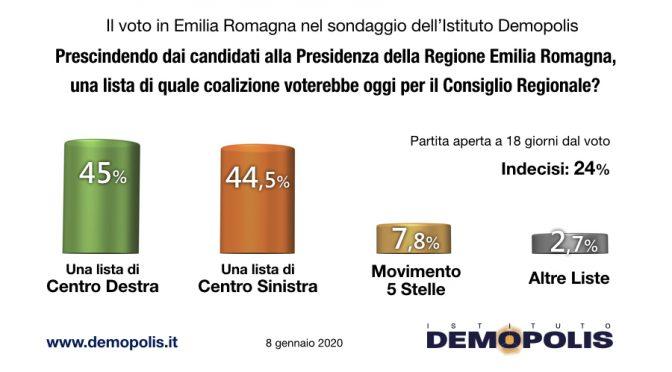 """EmiliaRomagna, Lega è avanti e Salvini lancia appello: """"Ho bisogno di voi, tutti a Bibbiano"""""""