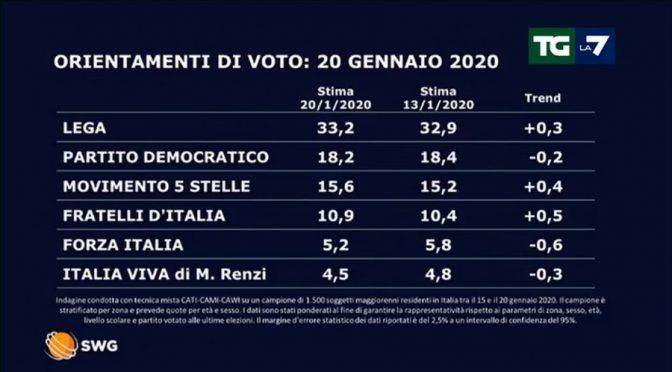Effetto sardine: volano Lega e FdI, verso vittoria in Emilia Romagna