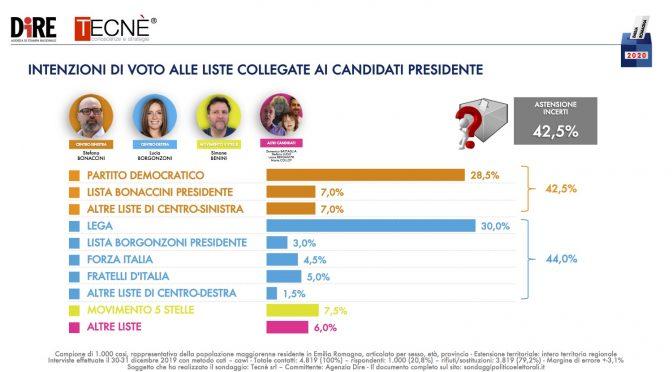 Salvini doppia Conte: è lui l'uomo più affidabile per gli italiani – VIDEO