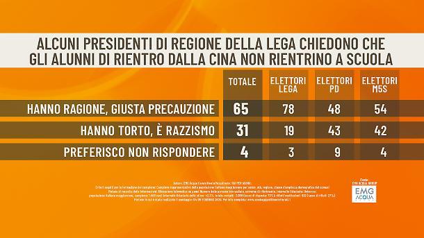 Coronavirus: 65% italiani non vuole i cinesi* a scuola