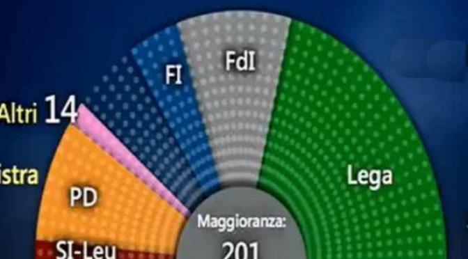 Sondaggio: populisti maggioranza senza il centro – VIDEO