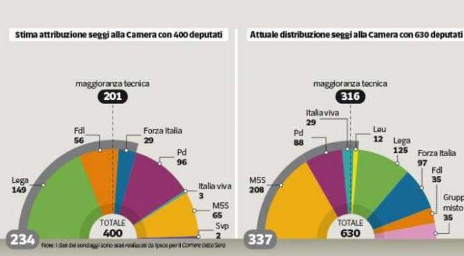 Boom sovranista: Salvini e Meloni hanno la maggioranza da soli