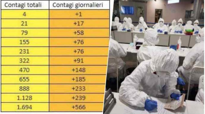 Coronavirus: immigrato contagiato e primo caso positivo a Genova