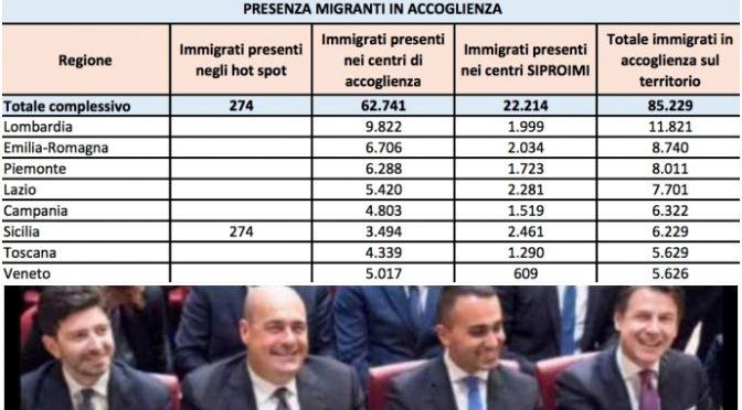 Unico business aperto è l'accoglienza: manteniamo 85.229 immigrati in hotel