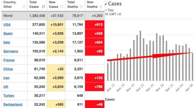 Coronavirus: superati i 17mila morti, diminuisce trend contagi ma più alto di prima quarantena