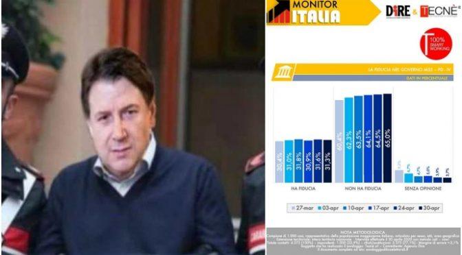 Crolla fiducia in Conte: 65% contro, italiani sfiduciano il governo