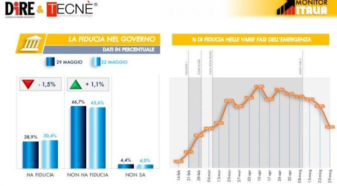 Crolla fiducia in governo Conte: 2 italiani su 3 non lo vogliono