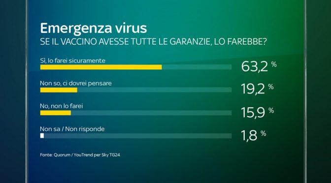 Solo 6 italiani su 10 si vaccineranno: e solo con 'garanzie'