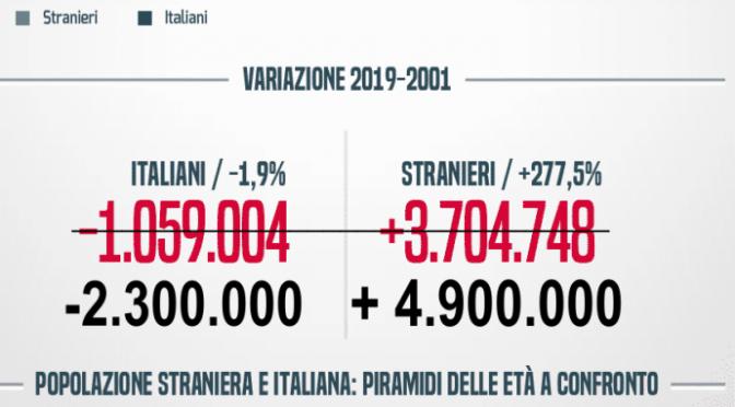 I VERI NUMERI DEL GENOCIDIO ITALIANO CAMUFFATI DALL'ISTAT – GUARDA