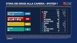 Italiani licenziano Conte: maggioranza vuole elezioni e Salvini premier