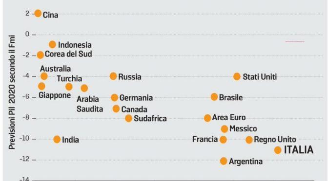 Covid, nessuno peggio di Conte: record di morti e caduta PIL per l'Italia